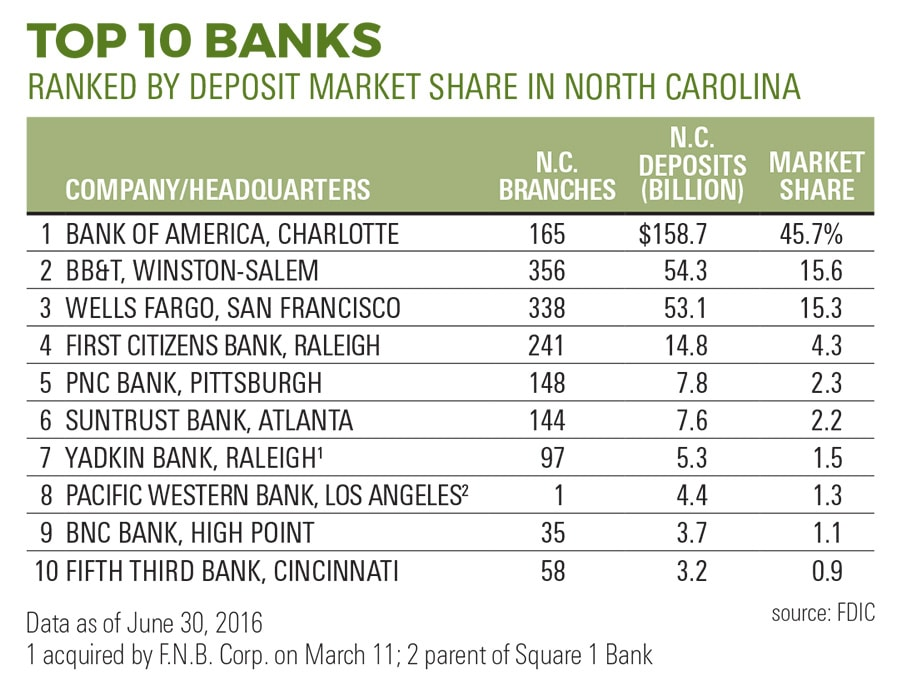 NC banking: Largest regional banks based outside the state