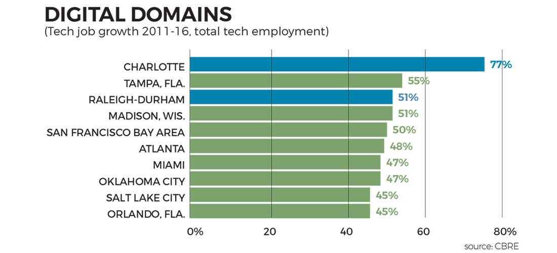 Tech job growth sizzles in Charlotte - Business North Carolina