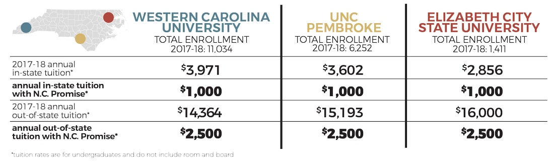 N.C. Promise chart