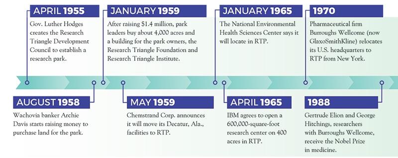 RTP timeline