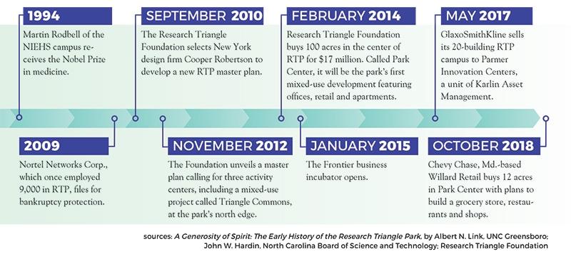 RTP timeline 2