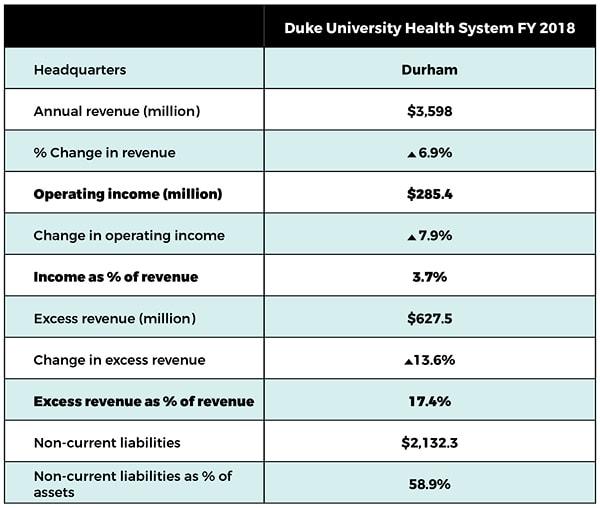 Duke University Health System