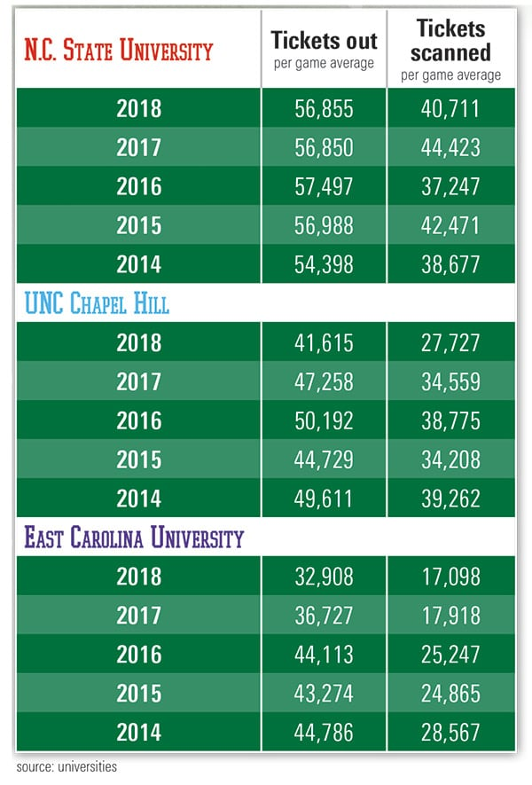 College ticket sales versus attendance Sept 19