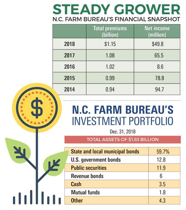 Farming charts Sept 2019
