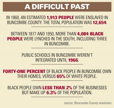 Black history in Buncombe County