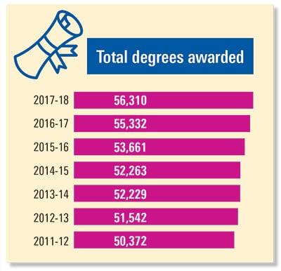 nc-trend_education_nov19_hr-degrees