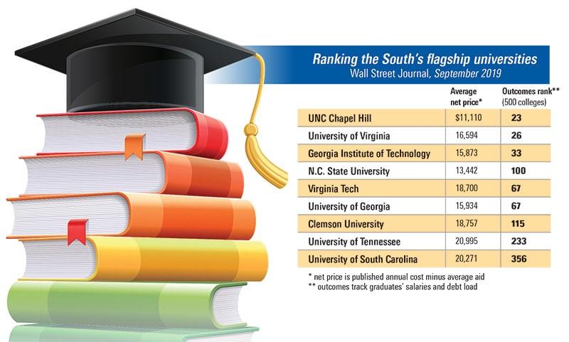 nc-trend_education_nov19_hr-ranking-of-schools